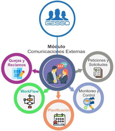 Esquema Módulos Comunicaciones Externas